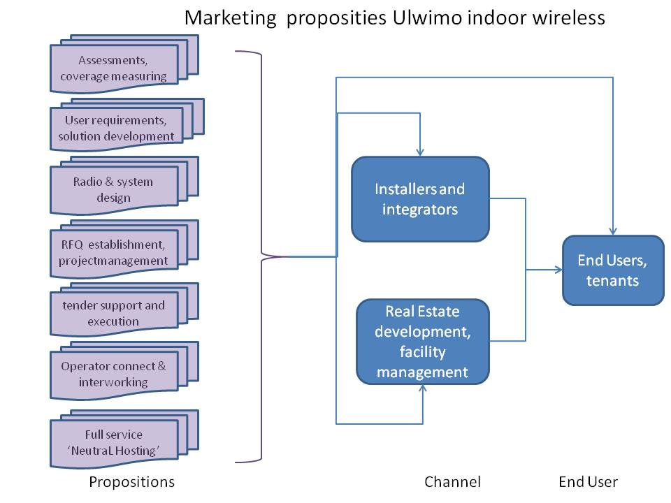 UlWiMo propositions, voor website per apr 15